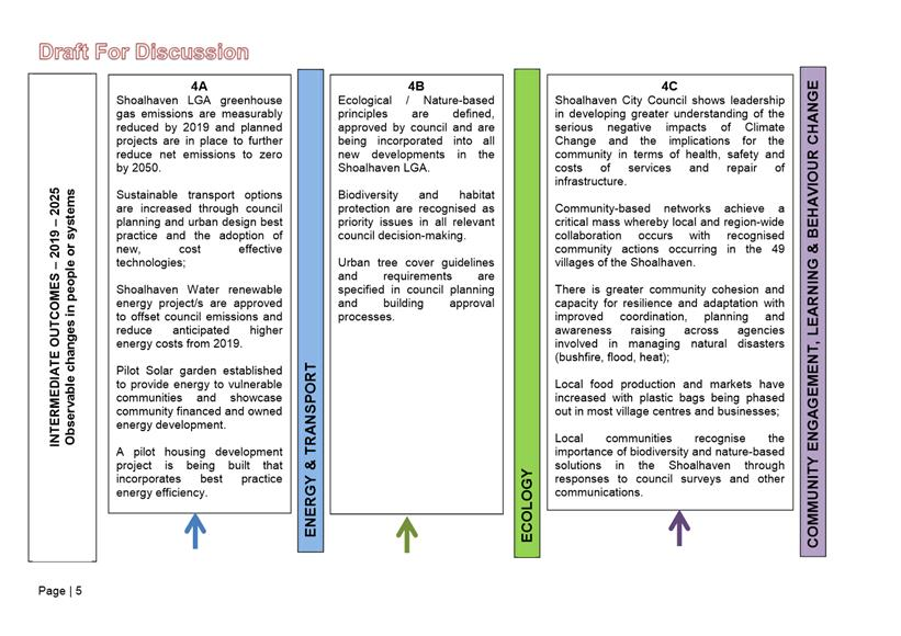 Agenda Of Sustainable Futures Committee 29 November 2017