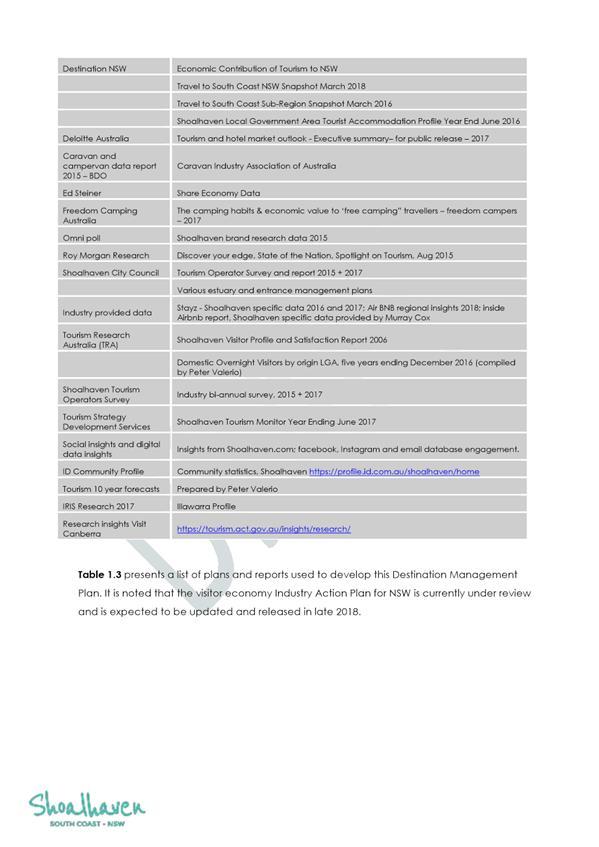 Attachments of Shoalhaven Tourism Advisory Group - 27 August 2018