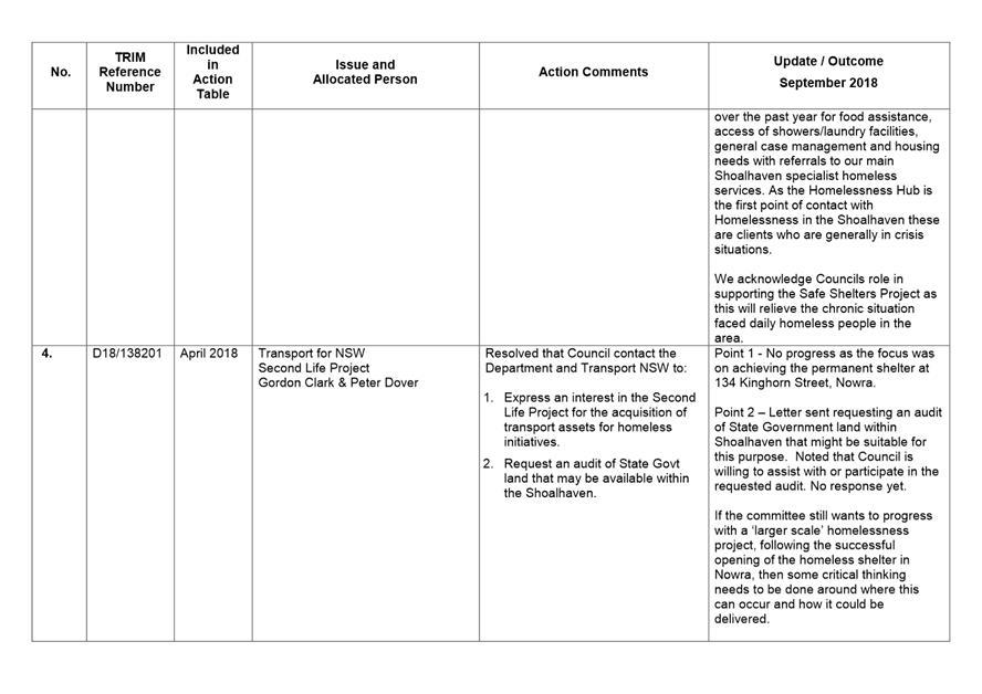 Agenda of Homelessness Taskforce Shoalhaven - 24 September 2018